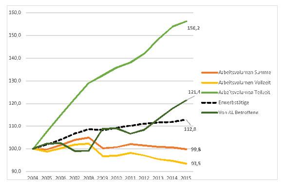 Grafik 2: Entwicklung des Arbeitsvolumens, der Arbeitslosigkeit und der Zahl der Erwerbstätigen. Indexwert 2004=100 Q: Statistik Austria: Arbeitsvolumen & Erwerbstätige, AM-Datenbank: von AL Betroffene.