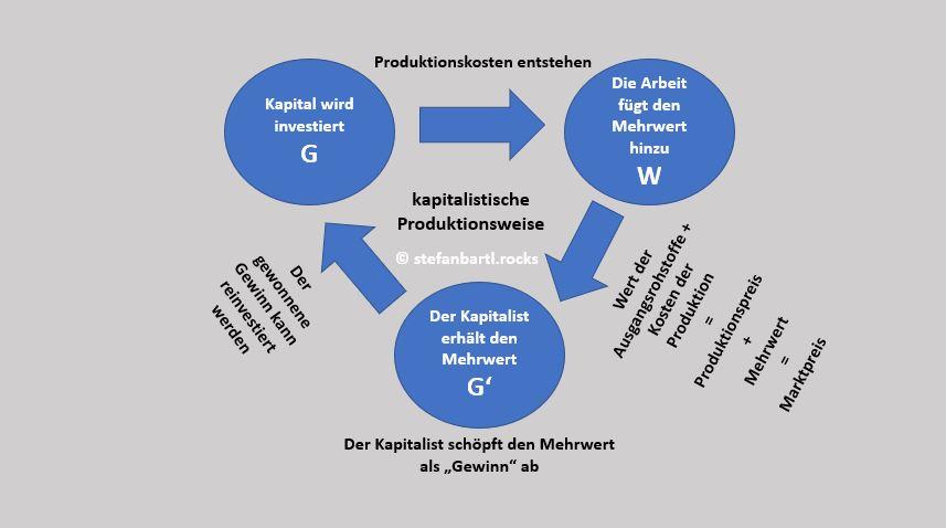 Der kapitalistische Produktionsprozess by stefanbartl.rocks