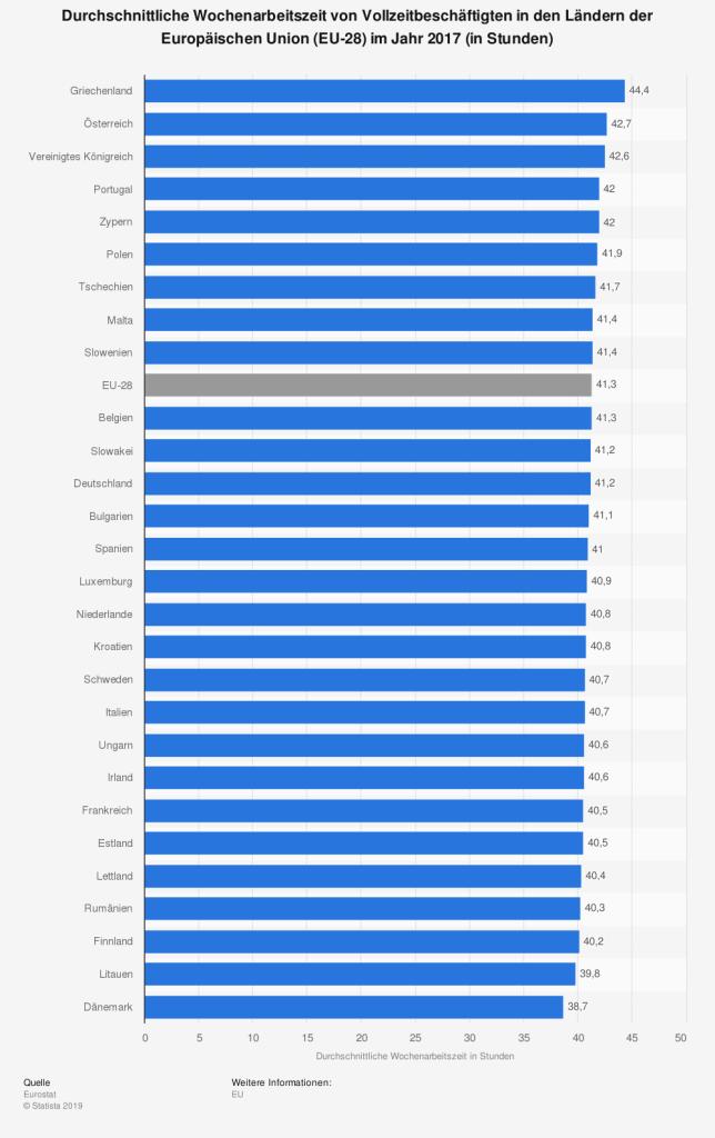 Arbeitszeiten im EU-Vergleich
